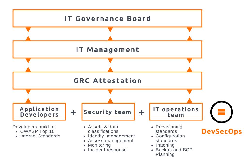 Ideal IT Governance